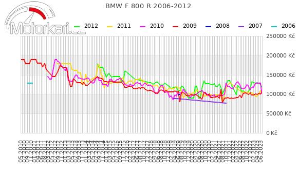 BMW F 800 R 2006-2012