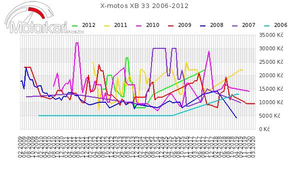 X-motos XB 33 2006-2012