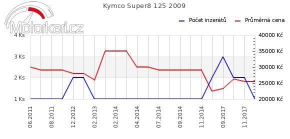 Kymco Super8 125 2009