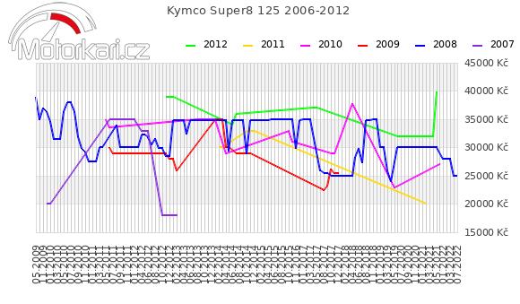 Kymco Super8 125 2006-2012