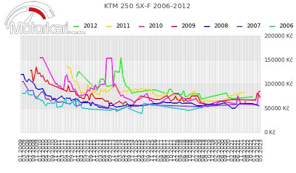 KTM 250 SX-F 2006-2012