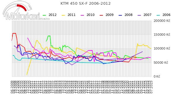 KTM 450 SX-F 2006-2012
