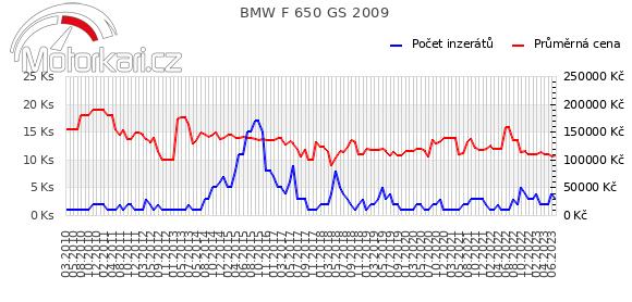 BMW F 650 GS 2009