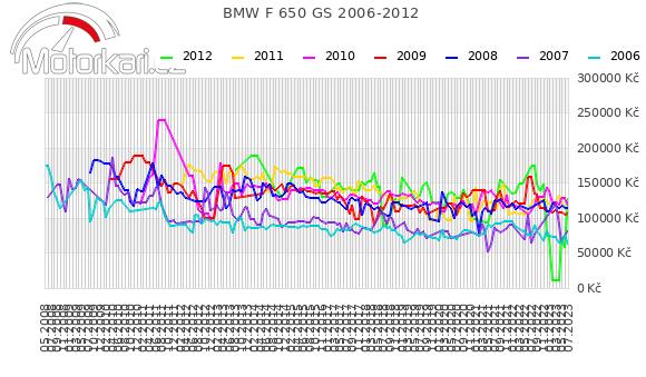 BMW F 650 GS 2006-2012