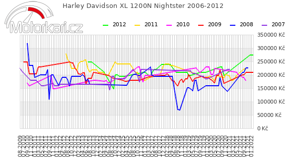 Harley Davidson XL 1200N Nightster 2006-2012