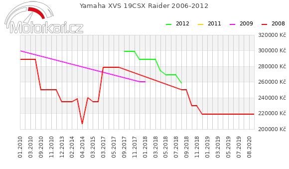 Yamaha XVS 19CSX Raider 2006-2012