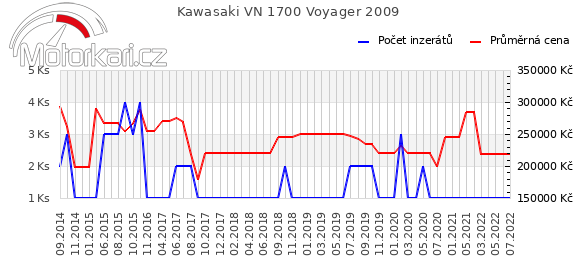 Kawasaki VN 1700 Voyager 2009