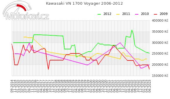 Kawasaki VN 1700 Voyager 2006-2012