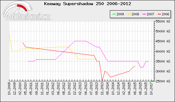 Keeway Supershadow 250 2006-2012