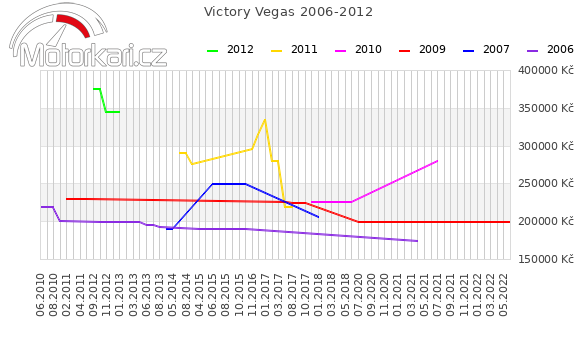 Victory Vegas 2006-2012