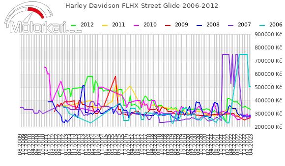 Harley Davidson FLHX Street Glide 2006-2012
