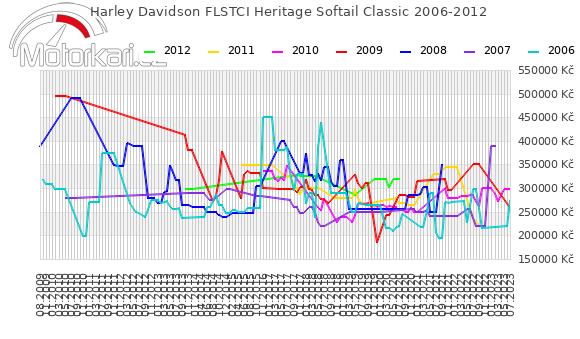 Harley Davidson FLSTCI Heritage Softail Classic 2006-2012