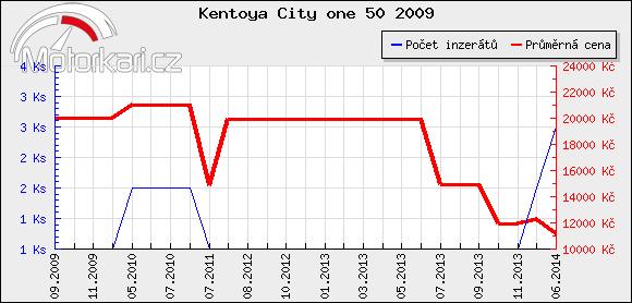 Kentoya City one 50 2009
