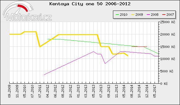 Kentoya City one 50 2006-2012