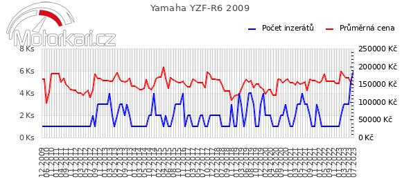 Yamaha YZF-R6 2009