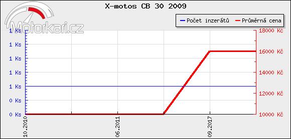 X-motos CB 30 2009