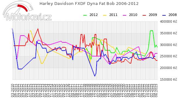 Harley Davidson FXDF Dyna Fat Bob 2006-2012