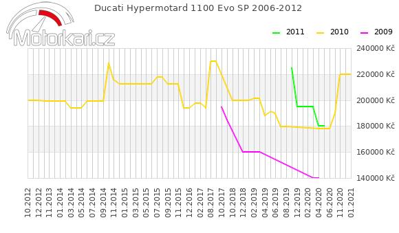 Ducati Hypermotard 1100 Evo SP 2006-2012
