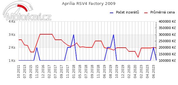 Aprilia RSV4 Factory 2009