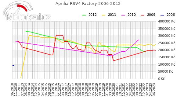 Aprilia RSV4 Factory 2006-2012