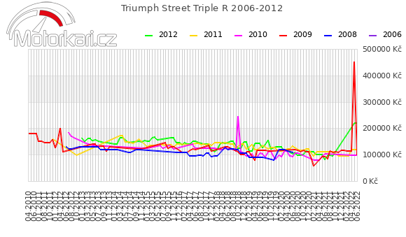 Triumph Street Triple R 2006-2012