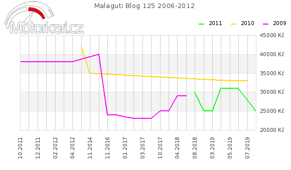 Malaguti Blog 125 2006-2012
