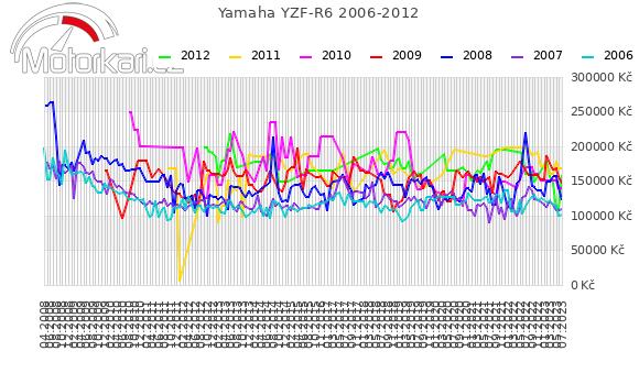 Yamaha YZF-R6 2006-2012