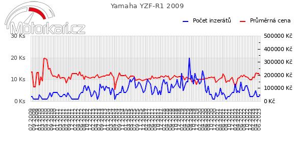 Yamaha YZF-R1 2009