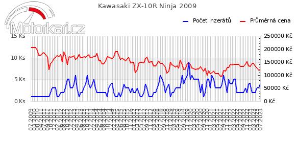 Kawasaki ZX-10R Ninja 2009