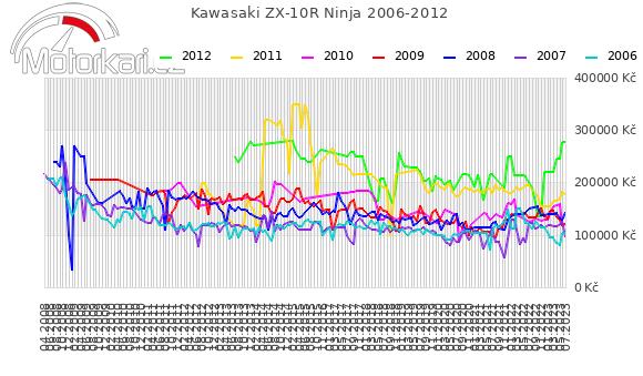Kawasaki ZX-10R Ninja 2006-2012