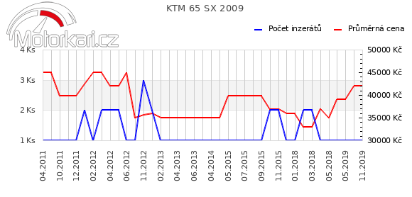 KTM 65 SX 2009