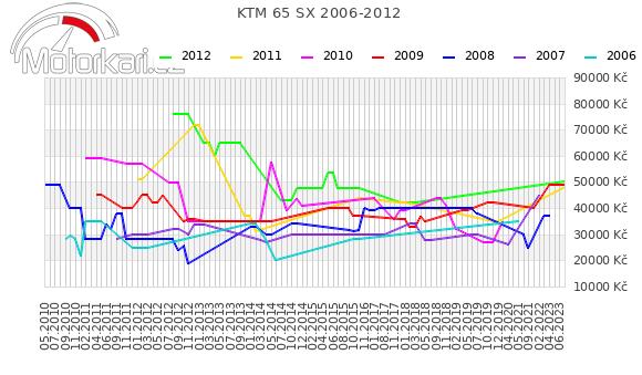 KTM 65 SX 2006-2012