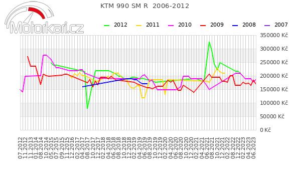 KTM 990 SM R  2006-2012