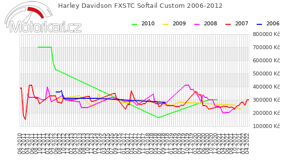 Harley Davidson FXSTC Softail Custom 2006-2012