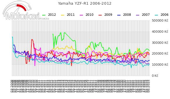 Yamaha YZF-R1 2006-2012