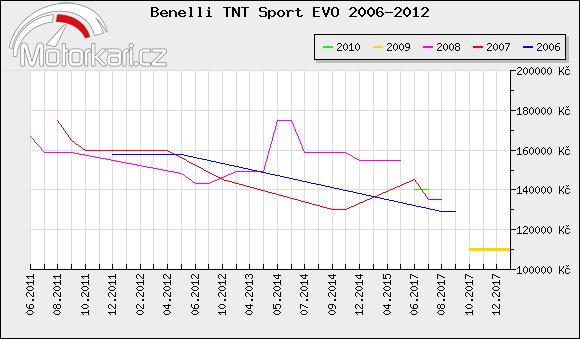Benelli TNT Sport EVO 2006-2012