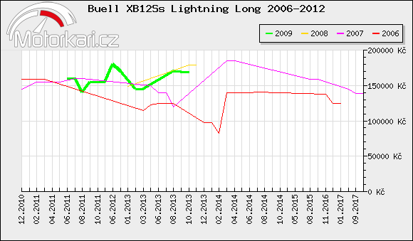 Buell XB12Ss Lightning Long 2006-2012
