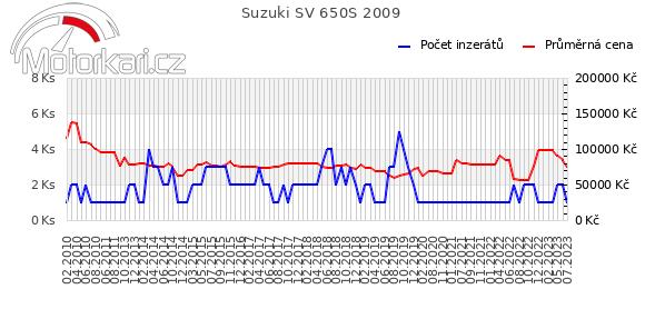 Suzuki SV 650S 2009