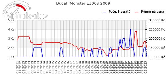 Ducati Monster 1100S 2009