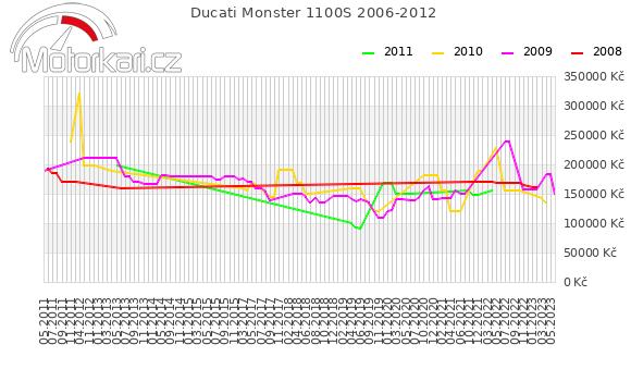 Ducati Monster 1100S 2006-2012