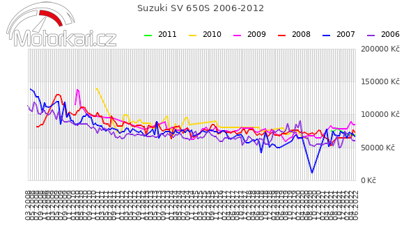 Suzuki SV 650S 2006-2012