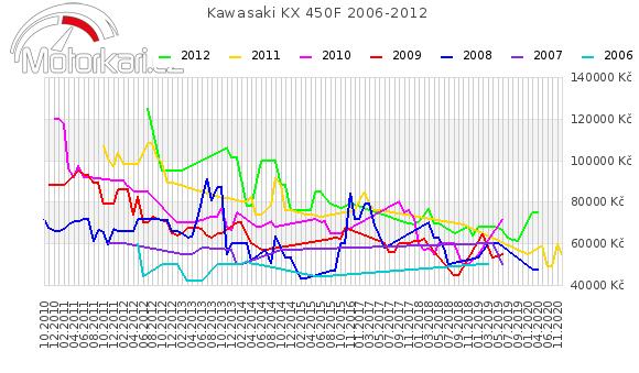 Kawasaki KX 450F 2006-2012