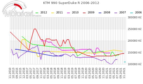 KTM 990 SuperDuke R 2006-2012
