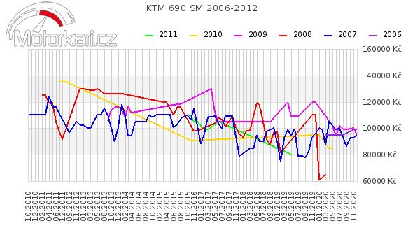 KTM 690 SM 2006-2012
