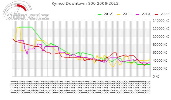 Kymco Downtown 300 2006-2012