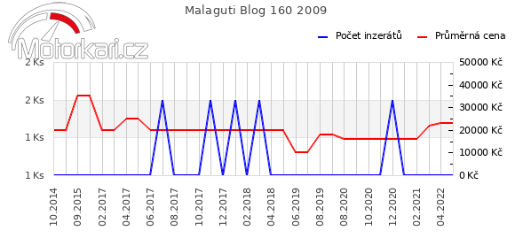 Malaguti Blog 160 2009
