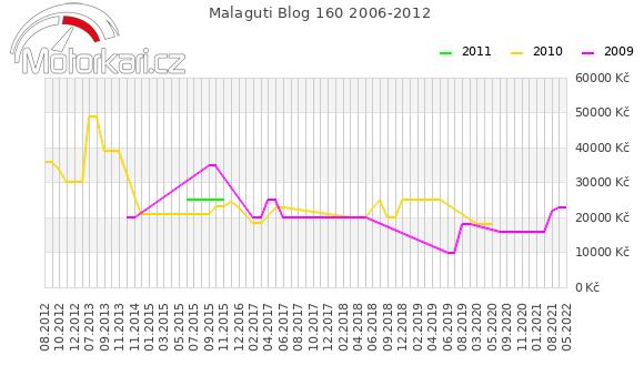 Malaguti Blog 160 2006-2012