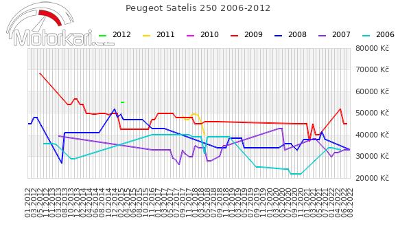 Peugeot Satelis 250 2006-2012