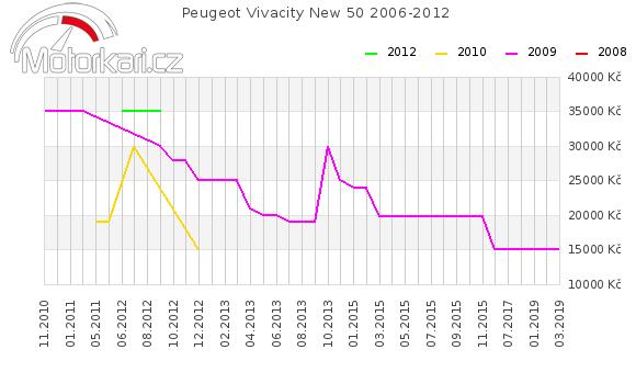 Peugeot Vivacity New 50 2006-2012
