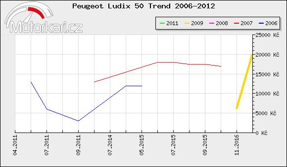 Peugeot Ludix 50 Trend 2006-2012